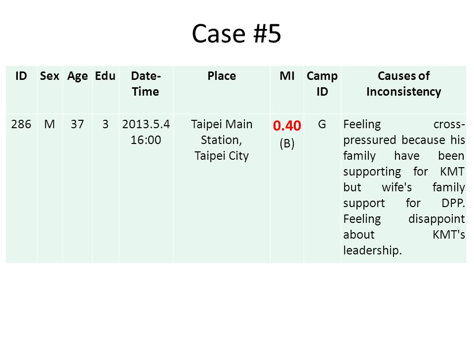 Case #5 IDSexAgeEduDate- Time PlaceMICamp ID Causes of Inconsistency 286M3732013.5.4 16:00 Taipei Main Station, Taipei City 0.40 (B) GFeeling cross- pressured because his family have been supporting for KMT but wife s family support for DPP.