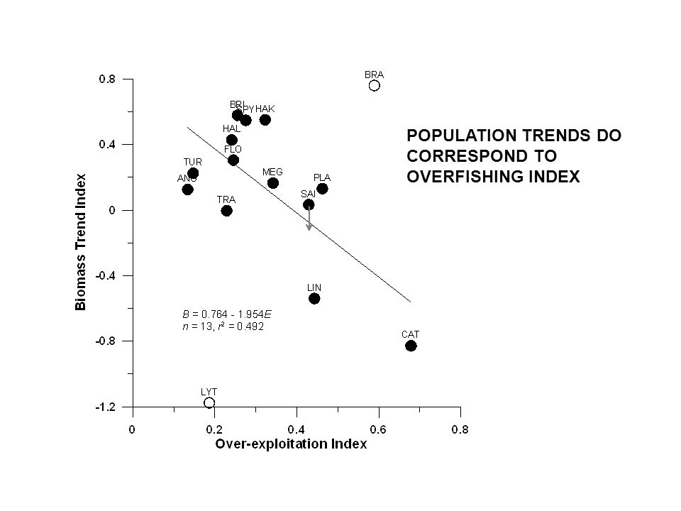 POPULATION TRENDS DO CORRESPOND TO OVERFISHING INDEX