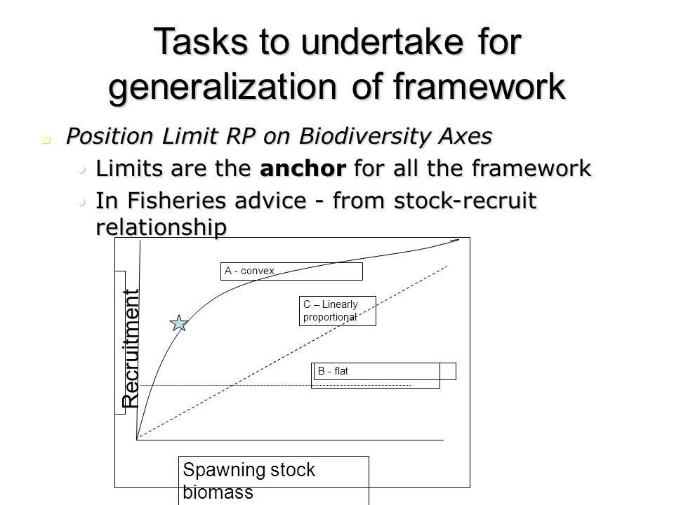 Tasks to undertake for generalization of framework Position Limit RP on Biodiversity Axes Position Limit RP on Biodiversity Axes Limits are the anchor for all the frameworkLimits are the anchor for all the framework In Fisheries advice - from stock-recruit relationshipIn Fisheries advice - from stock-recruit relationship A - convex B - flat C – Linearly proportional Spawning stock biomass Recruitment
