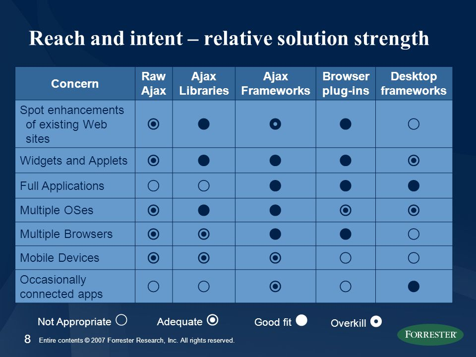 8 Entire contents © 2007 Forrester Research, Inc. All rights reserved.