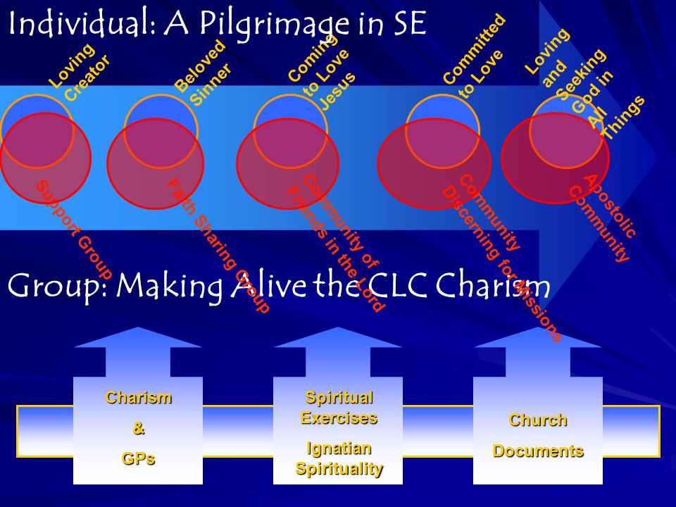 Group: Making Alive the CLC Charism Coming to Love Jesus Beloved Sinner Support Group Committed to Love Loving Creator Community of Friends in the Lord Faith Sharing Group Individual: A Pilgrimage in SECharism&GPs Spiritual Exercises Ignatian Spirituality ChurchDocuments Apostolic Community Discerning for Missions Loving and Seeking God in All Things