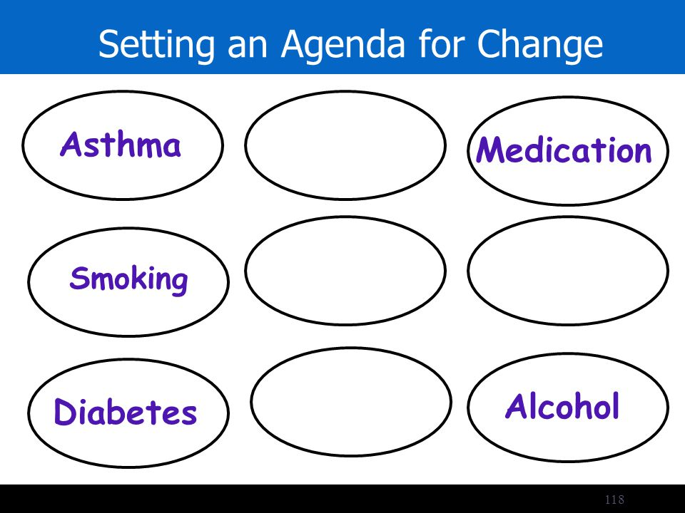 118 Setting an Agenda for Change Priorities Asthma Medication Diabetes Smoking Alcohol