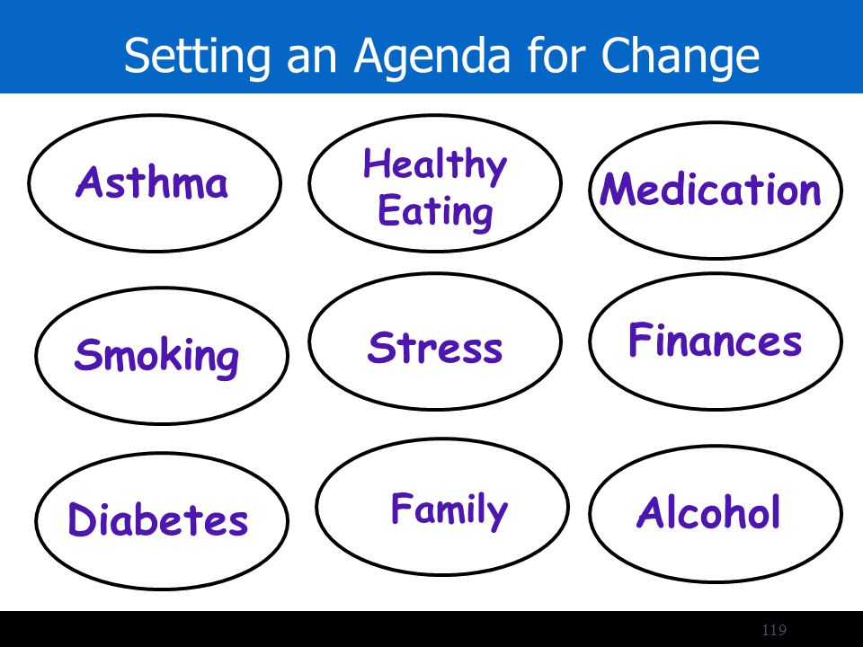 119 Setting an Agenda for Change Priorities Asthma Smoking Healthy Eating Stress Finances Diabetes Family Alcohol Medication