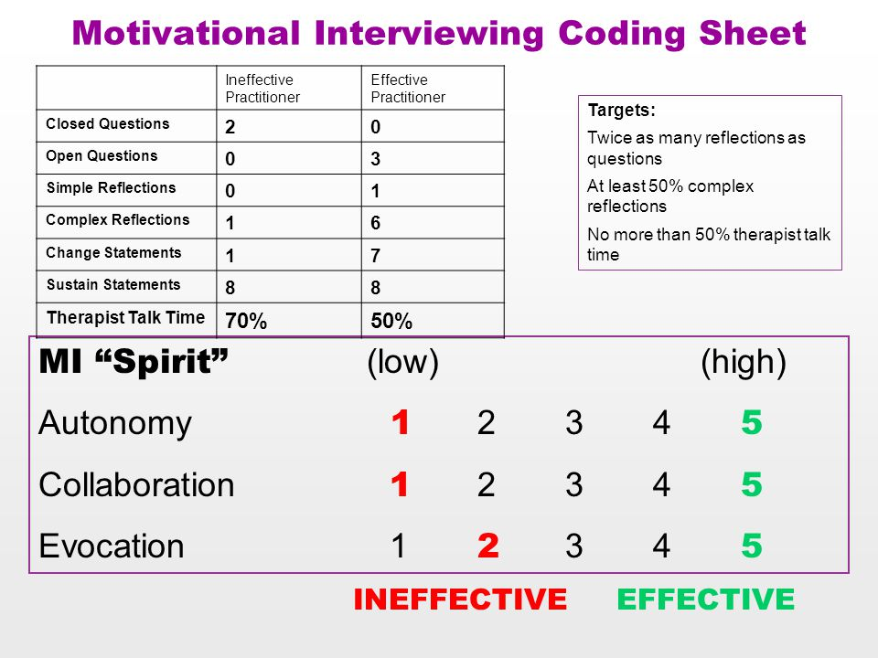 Motivational Interviewing Coding Sheet MI Spirit (low) (high) Autonomy 1 234 5 Collaboration 1 234 5 Evocation 1 2 34 5 Targets: Twice as many reflections as questions At least 50% complex reflections No more than 50% therapist talk time Ineffective Practitioner Effective Practitioner Closed Questions 20 Open Questions 03 Simple Reflections 01 Complex Reflections 16 Change Statements 17 Sustain Statements 88 Therapist Talk Time 70%50% INEFFECTIVEEFFECTIVE