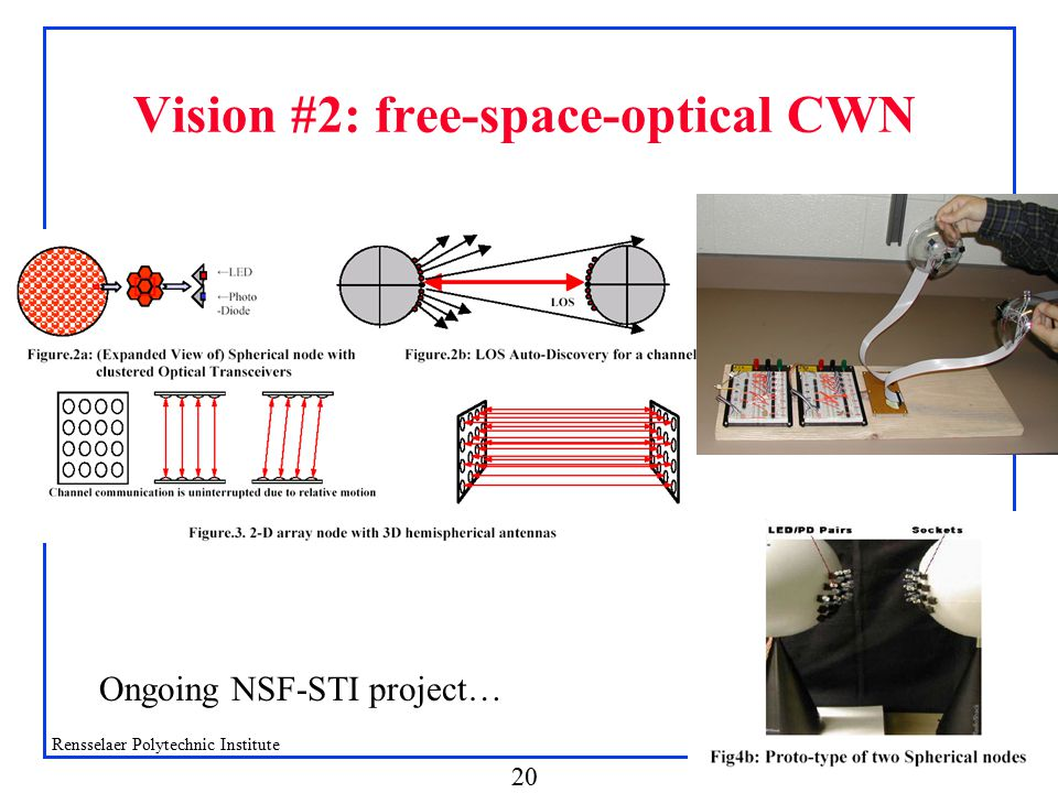 Shivkumar Kalyanaraman Rensselaer Polytechnic Institute 20 Vision #2: free-space-optical CWN Ongoing NSF-STI project…