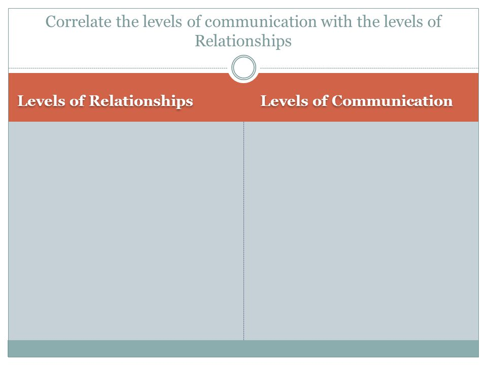 Levels of Relationships Levels of Communication Correlate the levels of communication with the levels of Relationships