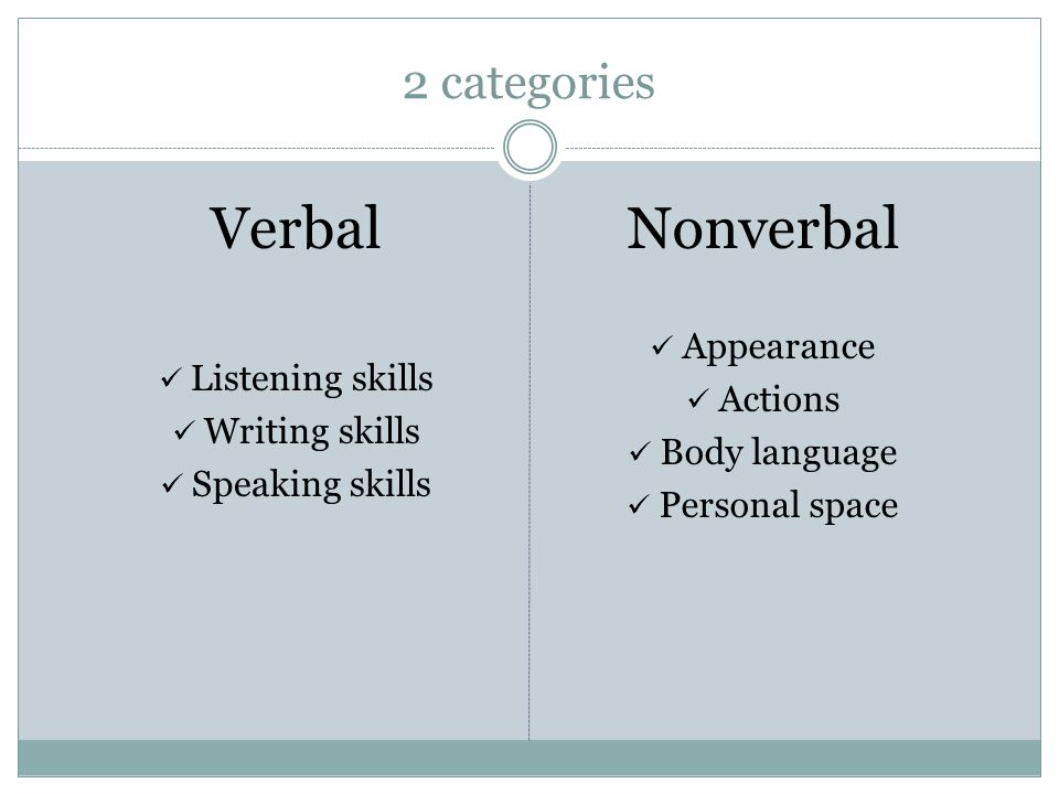2 categories Verbal Listening skills Writing skills Speaking skills Nonverbal Appearance Actions Body language Personal space