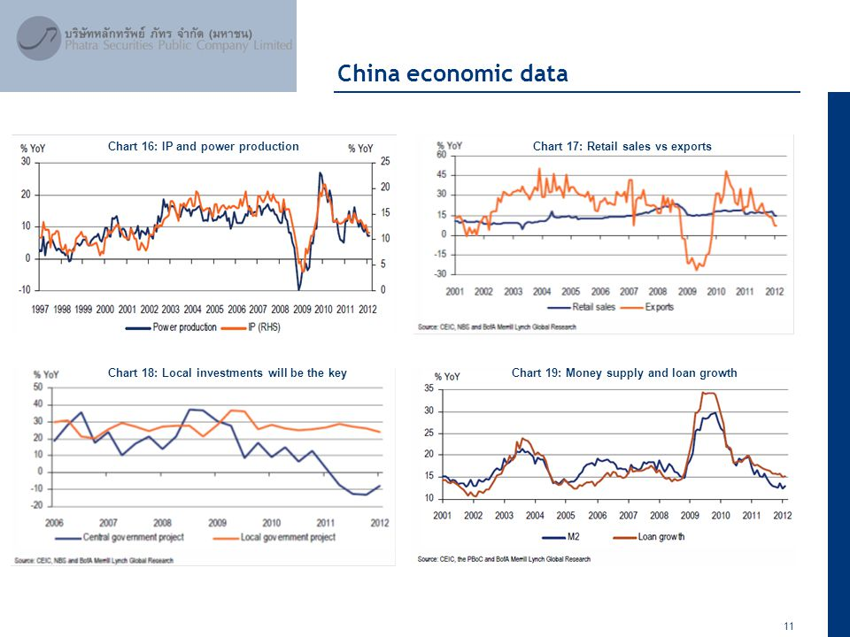 11 April 2012 China economic data Chart 16: IP and power productionChart 17: Retail sales vs exports Chart 18: Local investments will be the keyChart 19: Money supply and loan growth