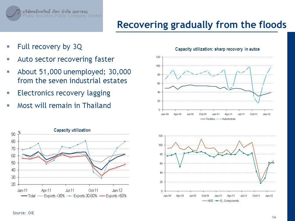 14 April 2012 Recovering gradually from the floods Source: OIE Capacity utilization: sharp recovery in autos  Full recovery by 3Q  Auto sector recov