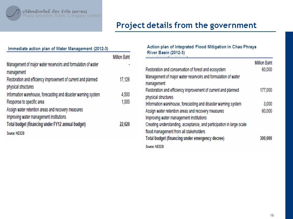 16 April 2012 Project details from the government Immediate action plan of Water Management (2012-3) Action plan of Integrated Flood Mitigation in Cha