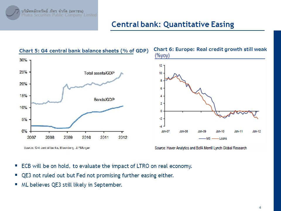4 April 2012 Central bank: Quantitative Easing Chart 5: G4 central bank balance sheets (% of GDP) Chart 6: Europe: Real credit growth still weak  ECB will be on hold, to evaluate the impact of LTRO on real economy.