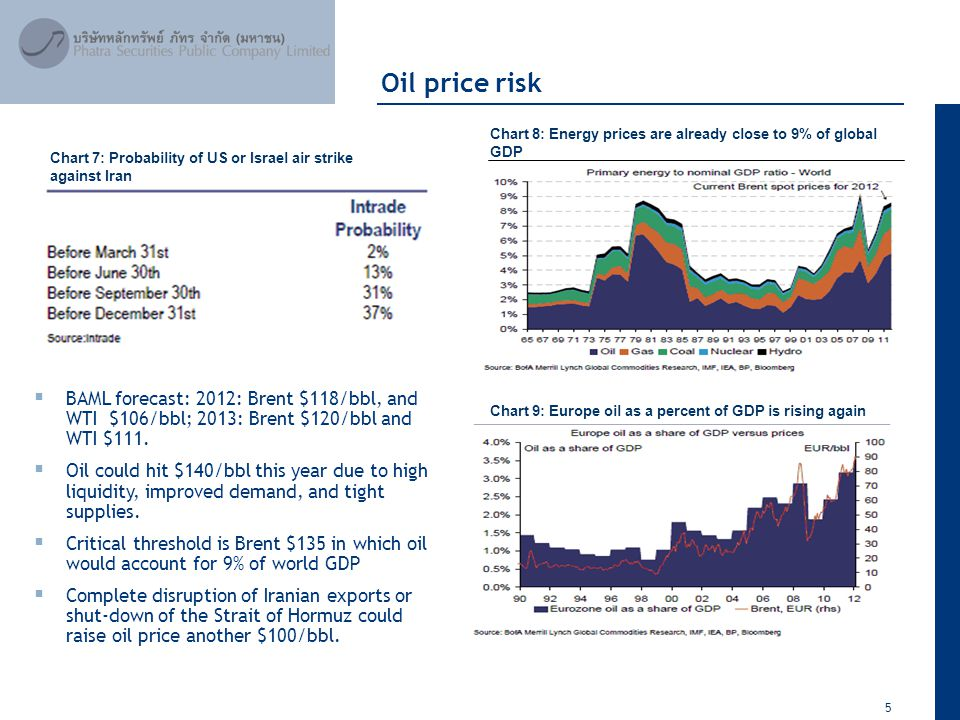 5 April 2012 Chart 9: Europe oil as a percent of GDP is rising again Oil price risk  BAML forecast: 2012: Brent $118/bbl, and WTI $106/bbl; 2013: Bre