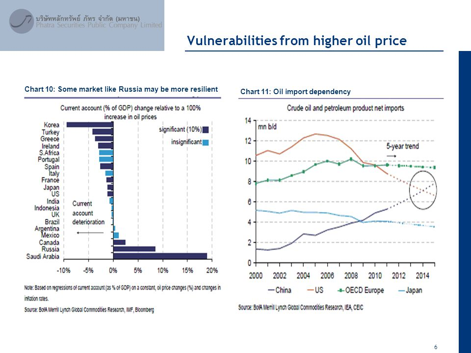 6 April 2012 Vulnerabilities from higher oil price Chart 10: Some market like Russia may be more resilient Chart 11: Oil import dependency