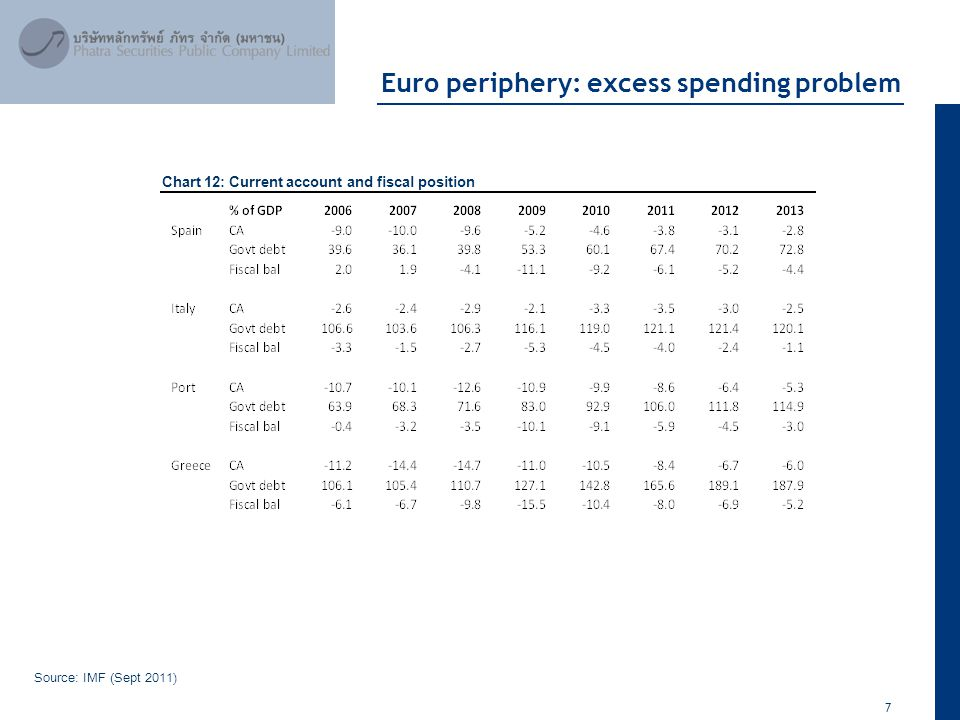 7 April 2012 Euro periphery: excess spending problem Source: IMF (Sept 2011) Chart 12: Current account and fiscal position