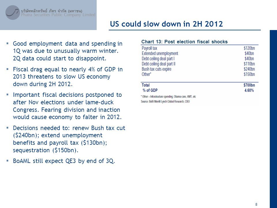 8 April 2012 US could slow down in 2H 2012  Good employment data and spending in 1Q was due to unusually warm winter.