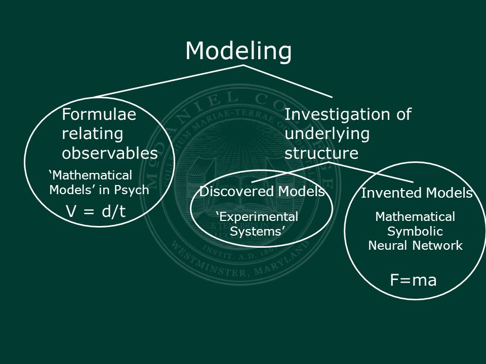 Modeling Formulae relating observables Investigation of underlying structure 'Mathematical Models' in Psych Discovered Models Invented Models 'Experimental Systems' Mathematical Symbolic Neural Network V = d/t F=ma