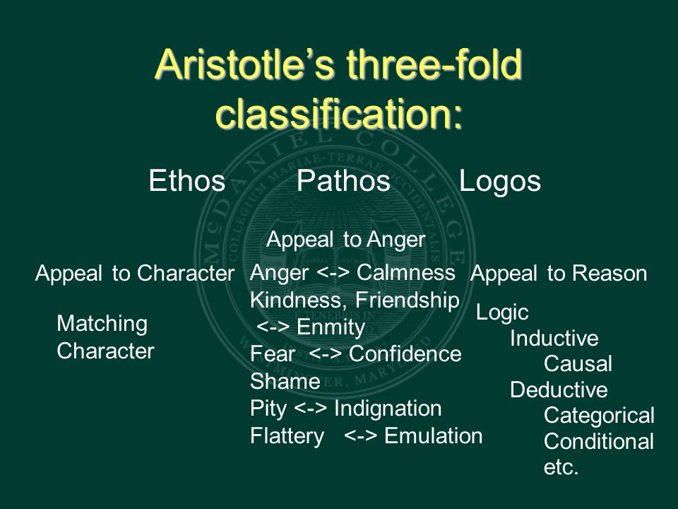 Aristotle's three-fold classification: EthosPathosLogos Appeal to Character Appeal to Anger Appeal to Reason Matching Character Anger Calmness Kindness, Friendship Enmity Fear Confidence Shame Pity Indignation Flattery Emulation Logic Inductive Causal Deductive Categorical Conditional etc.