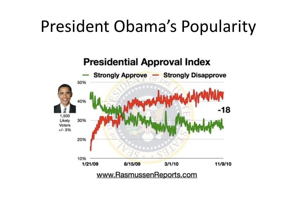 President Obama's Popularity