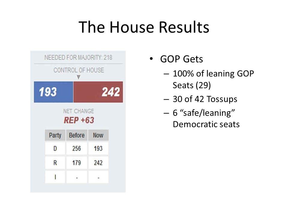 The Senate Results No Decapitation of Reid No Biden Seat The Democrats Hold