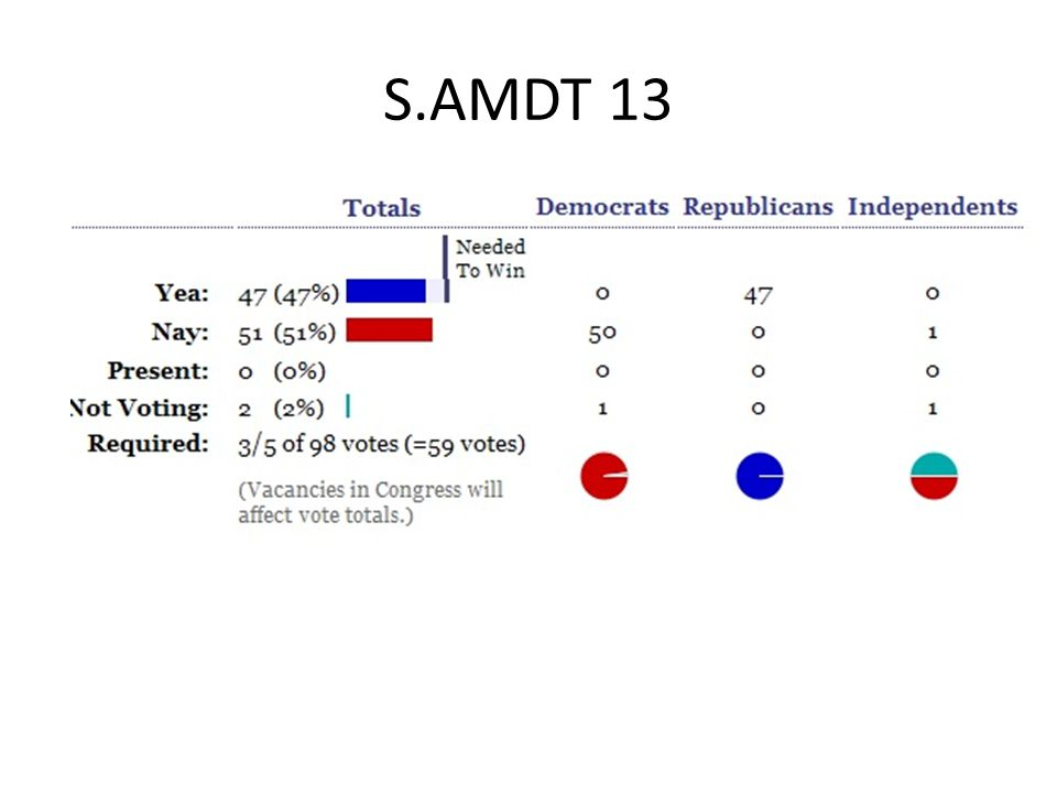 S.AMDT 13