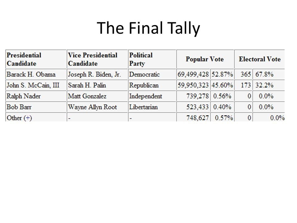 The Final Tally