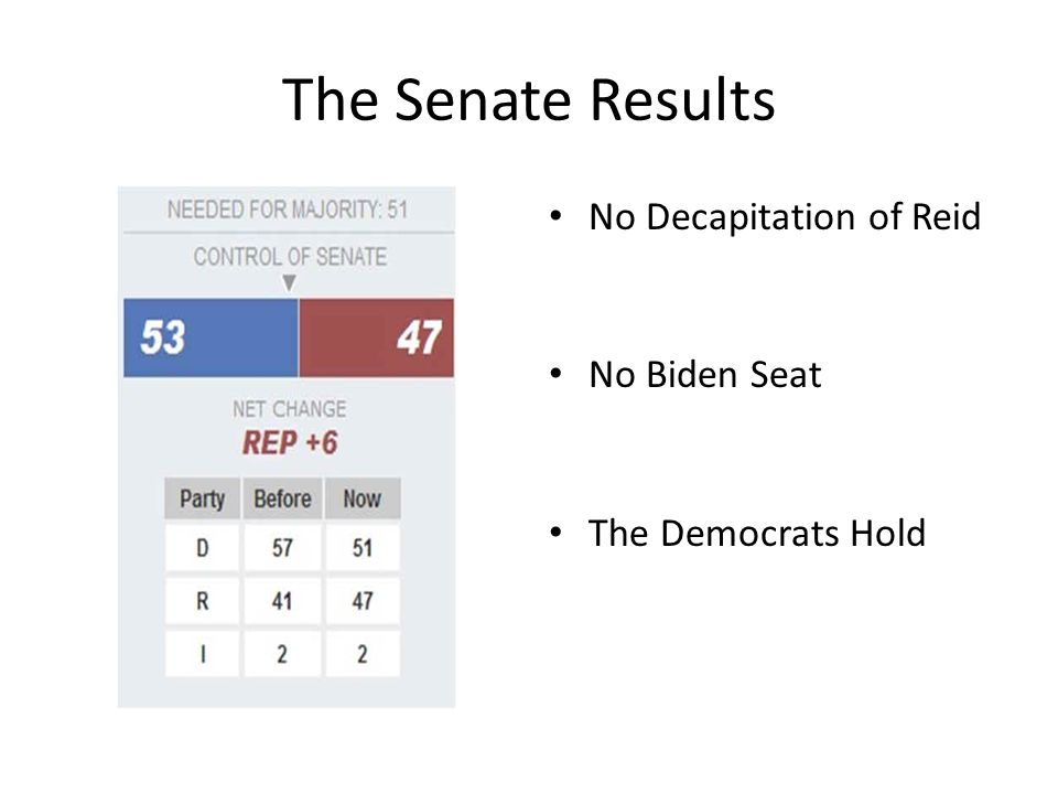 The Senate Results No Decapitation of Reid No Biden Seat The Democrats Hold