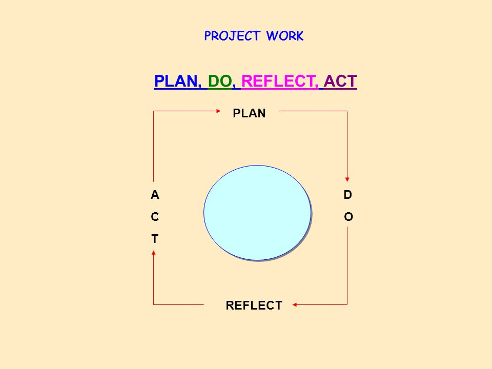 PROJECT WORK PLAN, DO, REFLECT, ACT PLAN A D C O T REFLECT