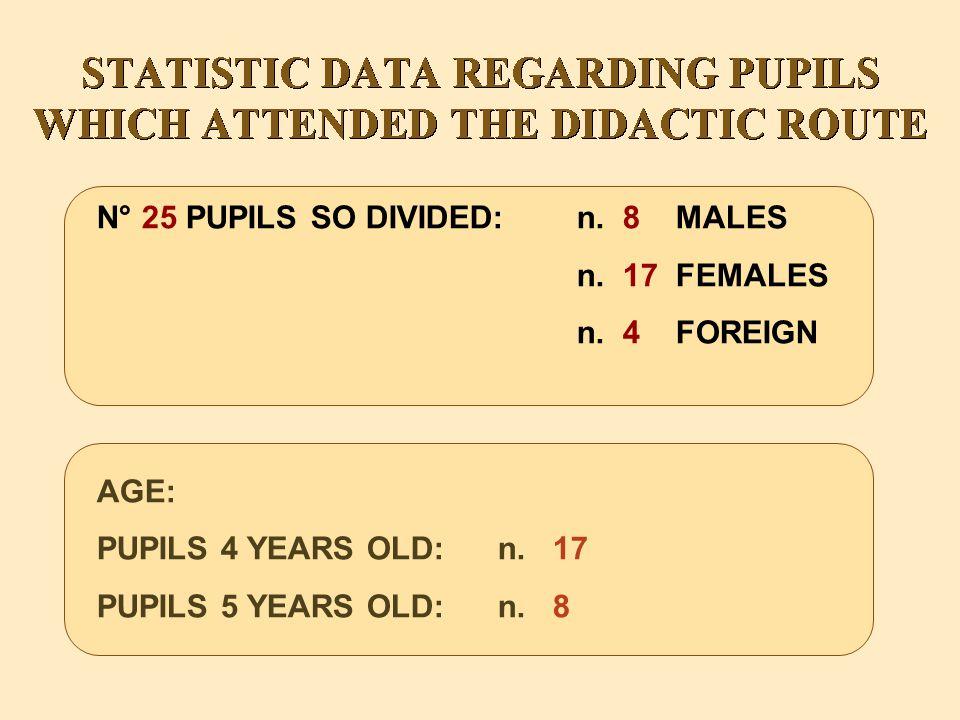 N° 25 PUPILS SO DIVIDED:n. 8 MALES n. 17 FEMALES n.