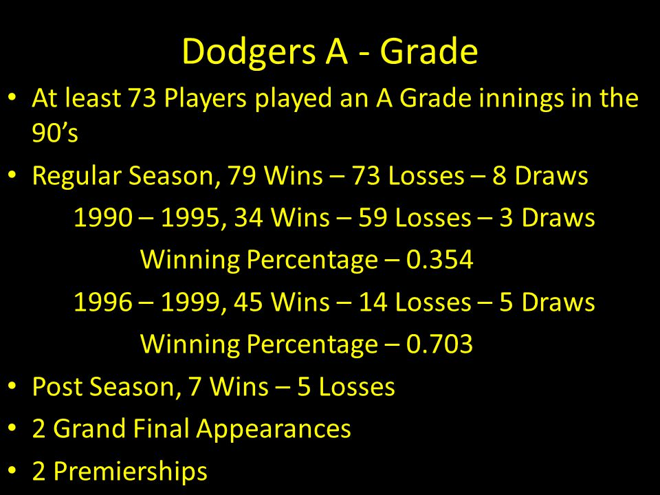 Dodgers A - Grade At least 73 Players played an A Grade innings in the 90's Regular Season, 79 Wins – 73 Losses – 8 Draws 1990 – 1995, 34 Wins – 59 Lo