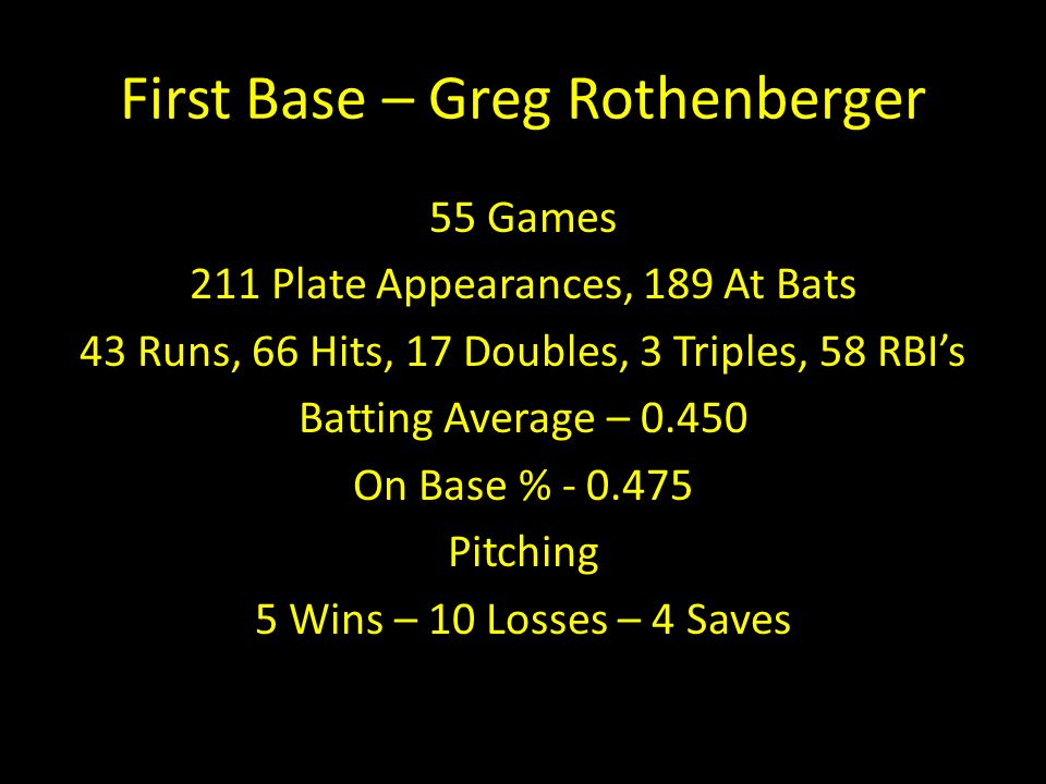 First Base – Greg Rothenberger 55 Games 211 Plate Appearances, 189 At Bats 43 Runs, 66 Hits, 17 Doubles, 3 Triples, 58 RBI's Batting Average – 0.450 O
