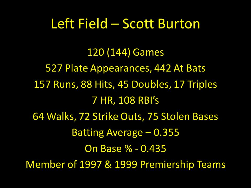 Left Field – Scott Burton 120 (144) Games 527 Plate Appearances, 442 At Bats 157 Runs, 88 Hits, 45 Doubles, 17 Triples 7 HR, 108 RBI's 64 Walks, 72 Strike Outs, 75 Stolen Bases Batting Average – 0.355 On Base % - 0.435 Member of 1997 & 1999 Premiership Teams