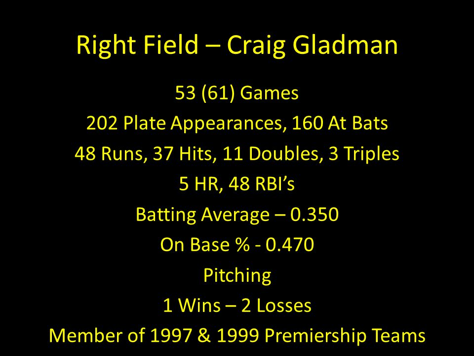 Right Field – Craig Gladman 53 (61) Games 202 Plate Appearances, 160 At Bats 48 Runs, 37 Hits, 11 Doubles, 3 Triples 5 HR, 48 RBI's Batting Average –
