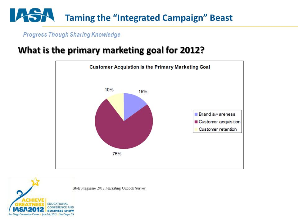 """Progress Though Sharing Knowledge What is the primary marketing goal for 2012? BtoB Magazine 2012 Marketing Outlook Survey Taming the """"Integrated Camp"""