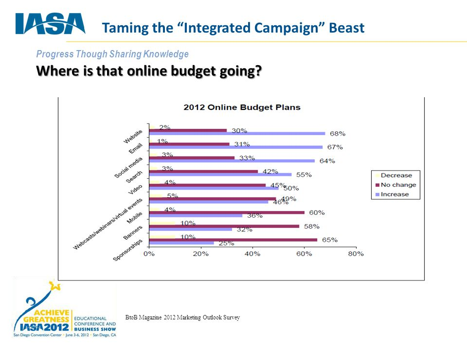 Progress Though Sharing Knowledge Where is that online budget going.