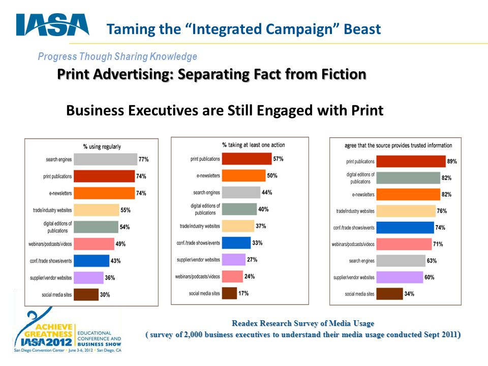 Progress Though Sharing Knowledge Print Advertising: Separating Fact from Fiction Readex Research Survey of Media Usage ( survey of 2,000 business exe