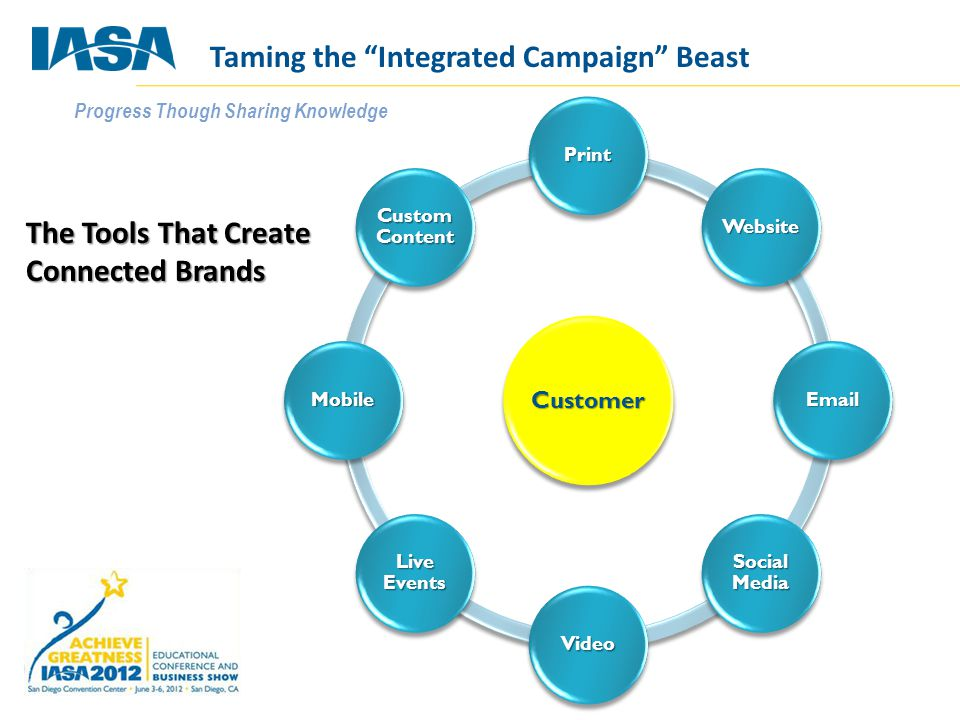 Progress Though Sharing Knowledge Customer Print Website Email Social Media Video Live Events Mobile Custom Content The Tools That Create Connected Brands Taming the Integrated Campaign Beast