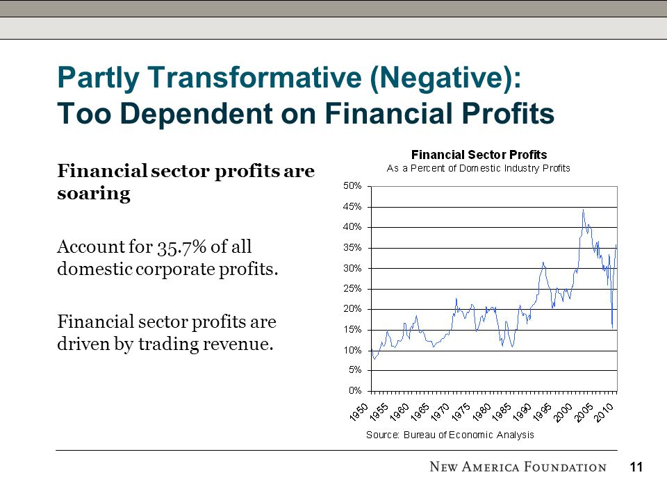 Partly Transformative (Negative): Too Dependent on Financial Profits Financial sector profits are soaring Account for 35.7% of all domestic corporate profits.