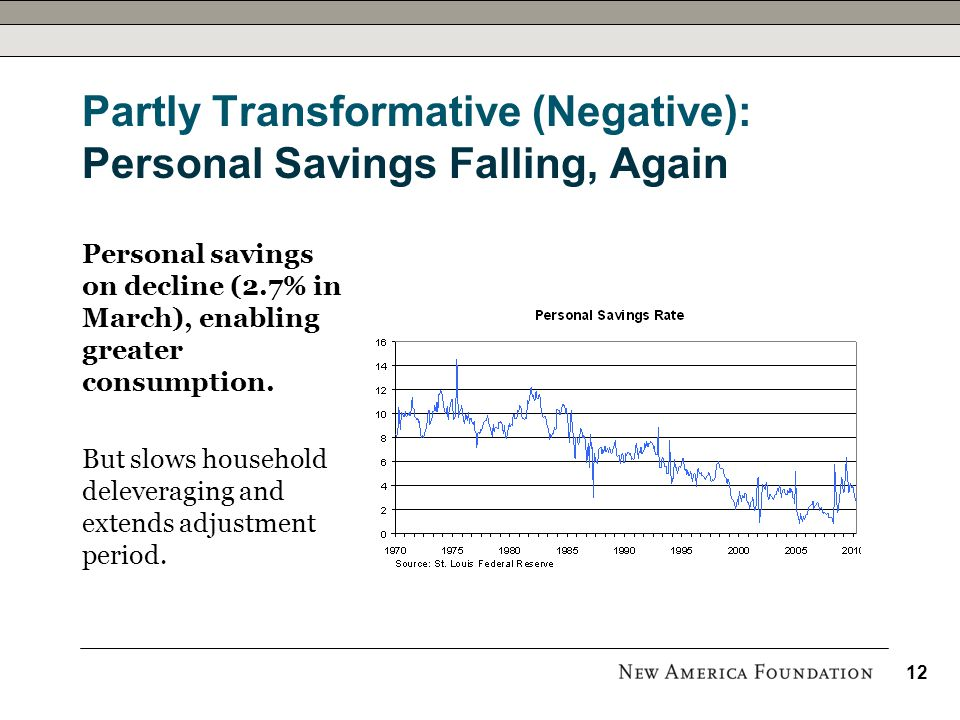 Partly Transformative (Negative): Personal Savings Falling, Again Personal savings on decline (2.7% in March), enabling greater consumption.