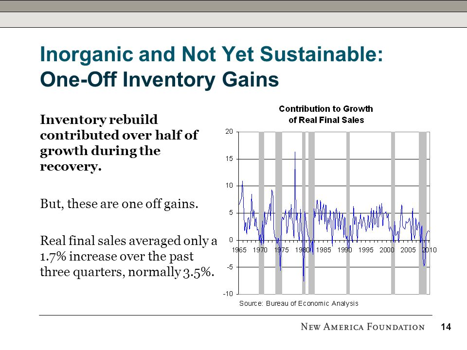 Inorganic and Not Yet Sustainable: One-Off Inventory Gains Inventory rebuild contributed over half of growth during the recovery.