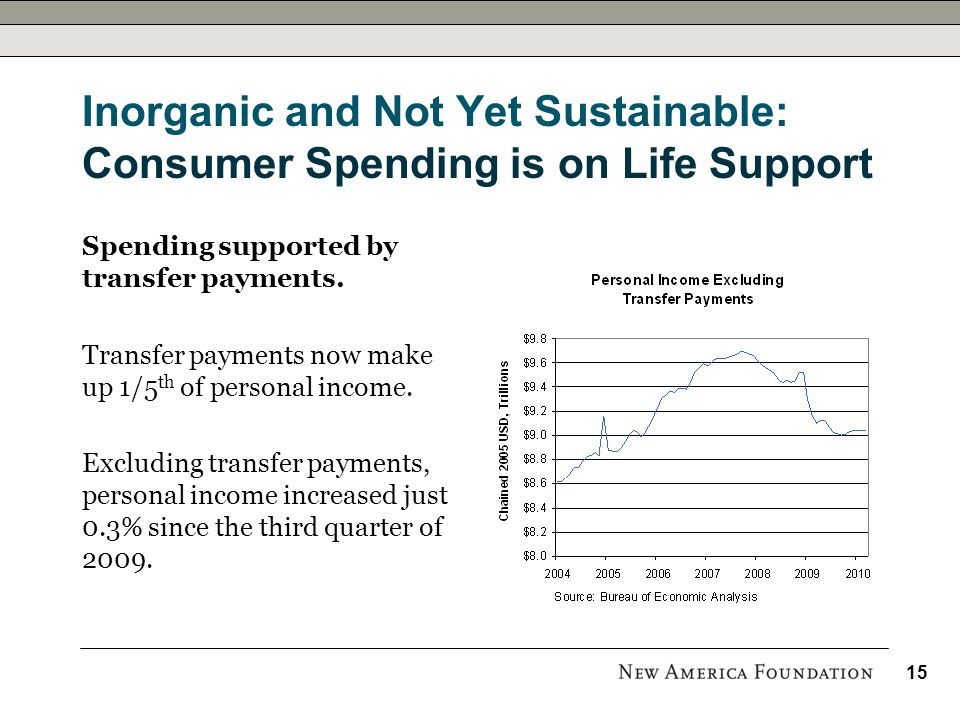 Inorganic and Not Yet Sustainable: Consumer Spending is on Life Support Spending supported by transfer payments.
