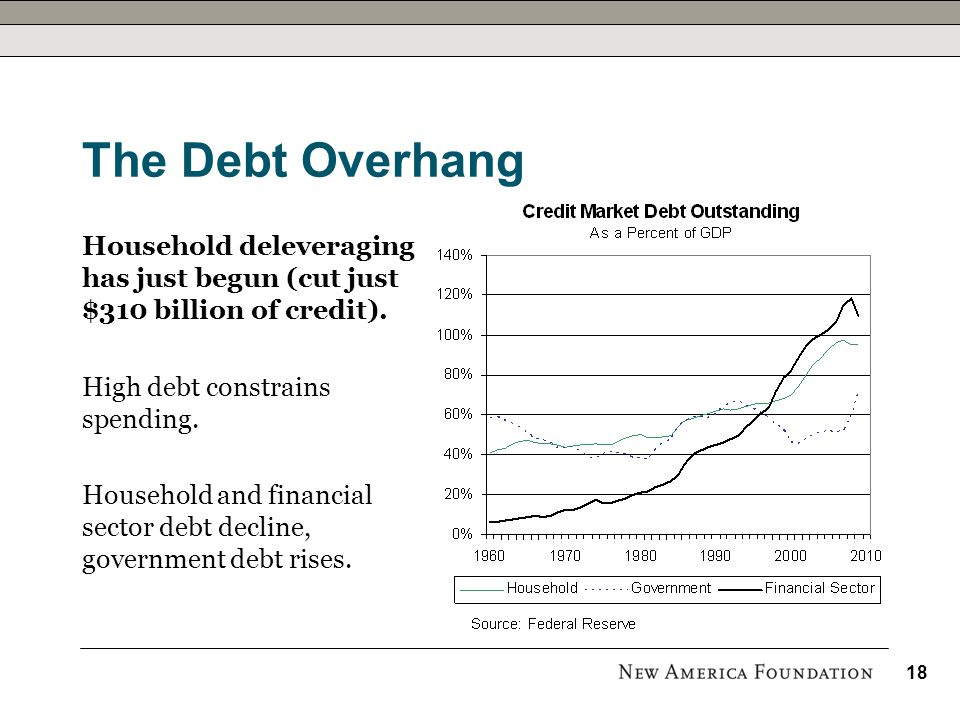 The Debt Overhang Household deleveraging has just begun (cut just $310 billion of credit). High debt constrains spending. Household and financial sect