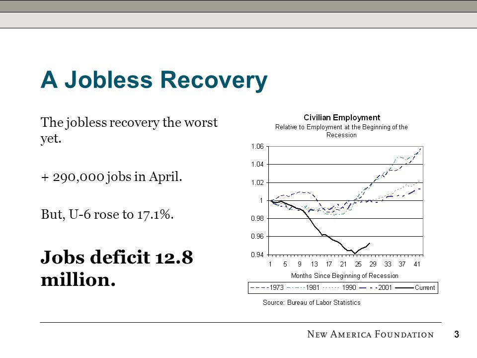 A Jobless Recovery The jobless recovery the worst yet. + 290,000 jobs in April. But, U-6 rose to 17.1%. Jobs deficit 12.8 million. 3
