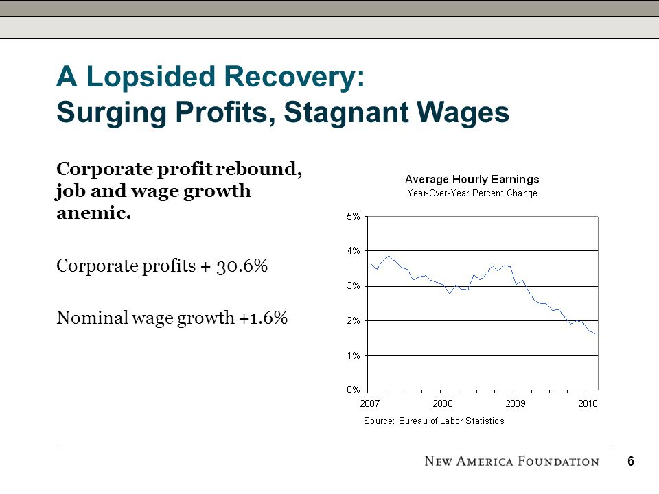 A Lopsided Recovery: Surging Profits, Stagnant Wages Corporate profit rebound, job and wage growth anemic.