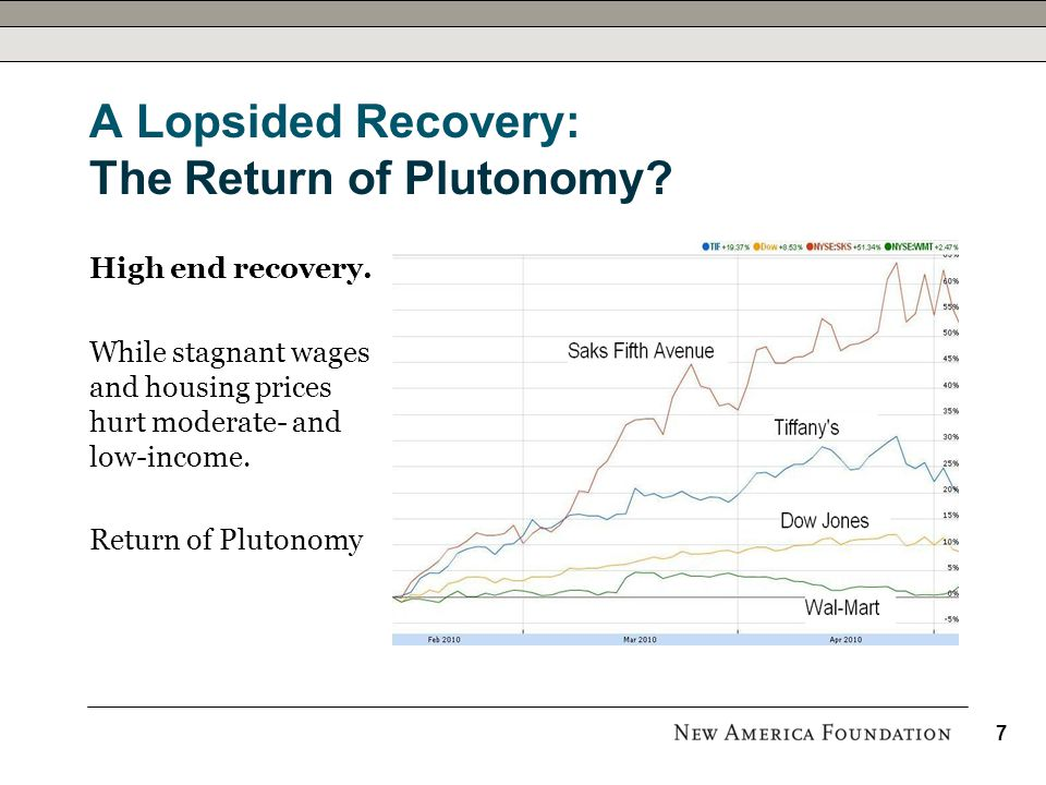 A Lopsided Recovery: The Return of Plutonomy. High end recovery.