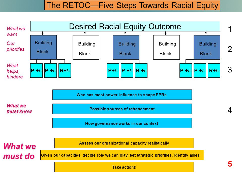 Desired Racial Equity Outcome Building Block P +/- R+/-P+/-R+/-P +/- R +/-P +/- Who has most power, influence to shape PPRs Possible sources of retrenchment Assess our organizational capacity realistically Building Block Building Block Building Block Building Block What we want Our priorities What helps, hinders What we must know What we must do How governance works in our context Given our capacities, decide role we can play, set strategic priorities, identify allies Take action!.