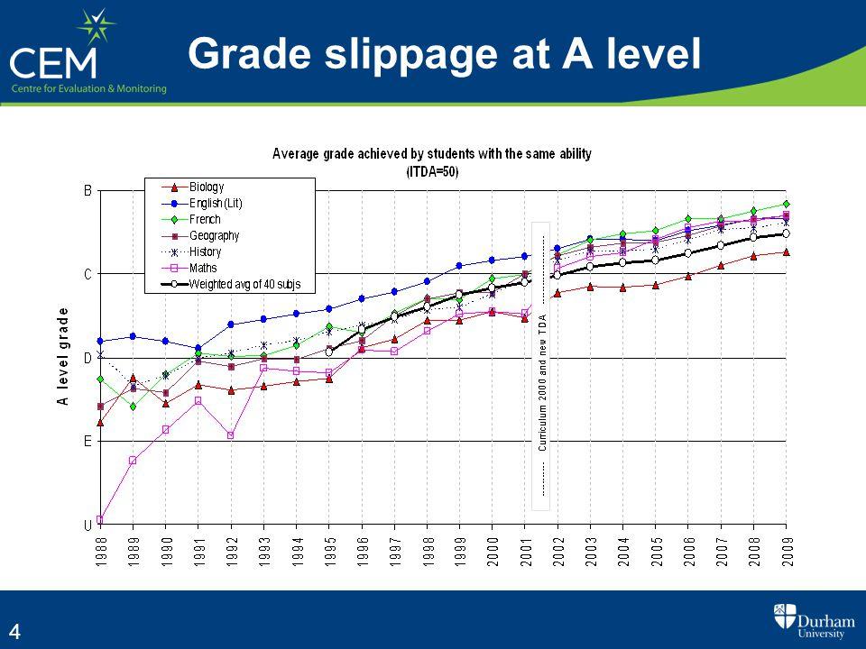 4 Grade slippage at A level