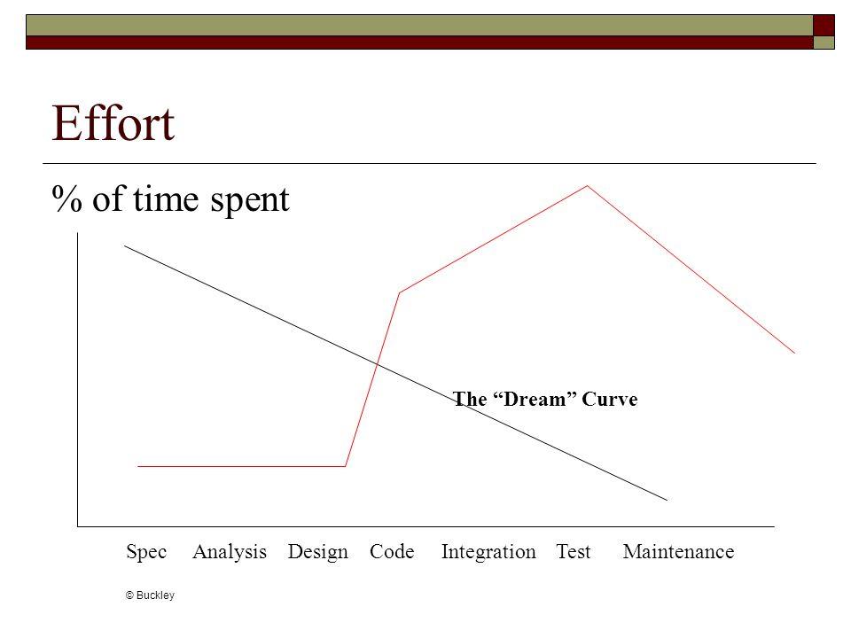 Effort % of time spent Spec Analysis Design Code Integration Test Maintenance © Buckley The Dream Curve