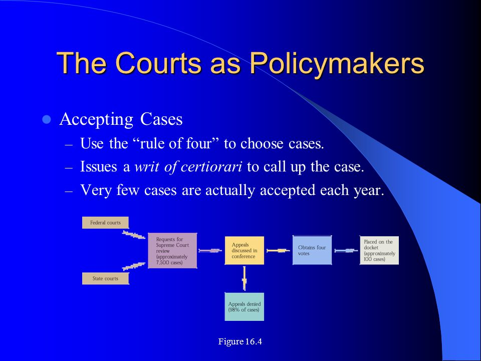 Figure 16.4 The Courts as Policymakers Accepting Cases – Use the rule of four to choose cases.