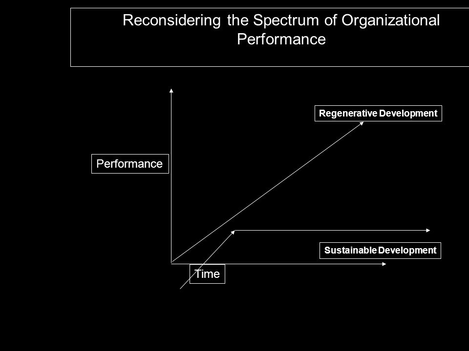 Reconsidering the Spectrum of Organizational Performance Time Performance Regenerative Development Sustainable Development