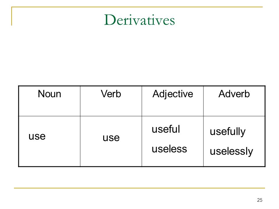 25 Derivatives AdverbAdjectiveVerbNoun use useful useless usefully uselessly